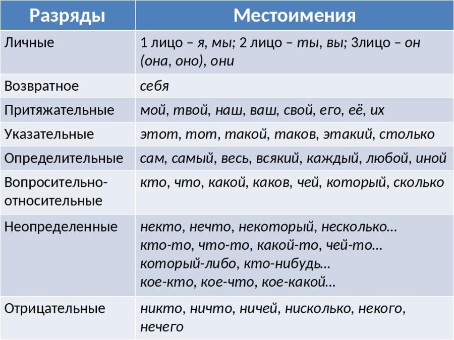俄语常见代词的原形表|俄罗斯大学预科|俄语学习|俄罗斯|俄罗斯留学