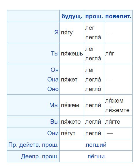 关于预科俄语学习|俄罗斯留学插图3-小狮座俄罗斯留学