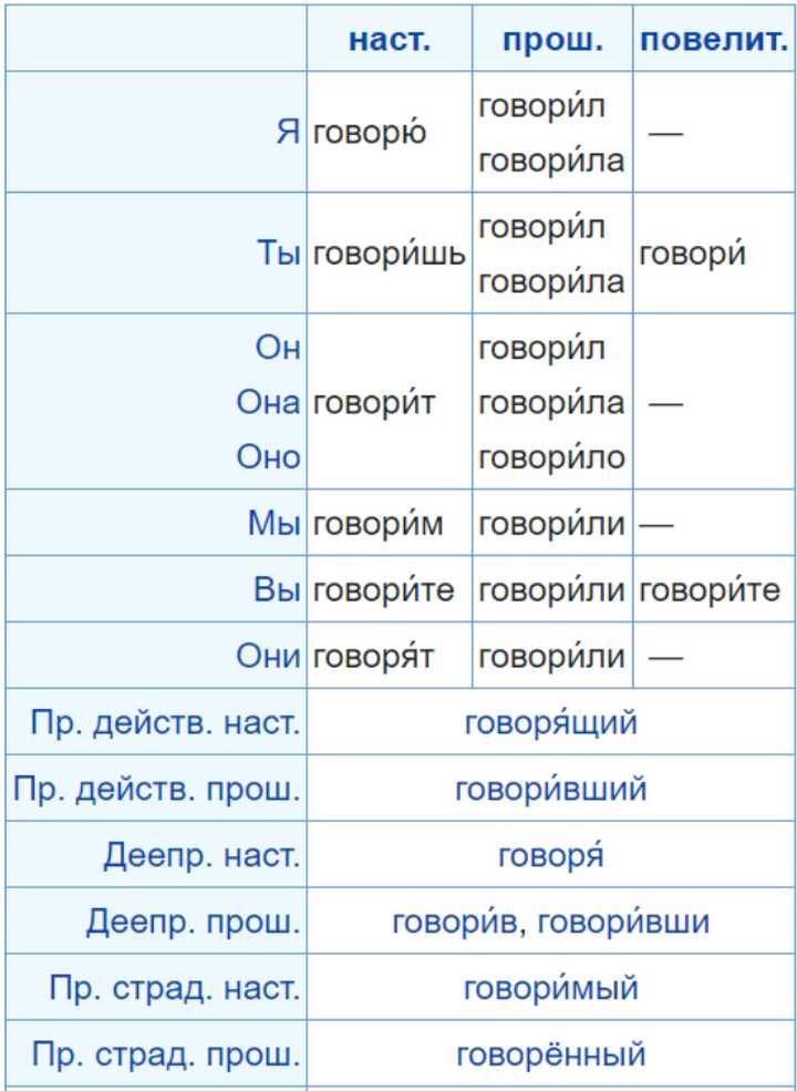 关于预科俄语学习|俄罗斯留学插图2-小狮座俄罗斯留学